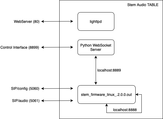 Runtime software components of the STEM Audio Table device and their associated ports